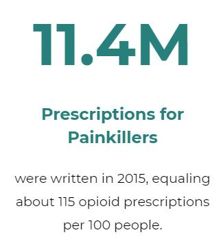Fact 4 11.4 million prescriptions